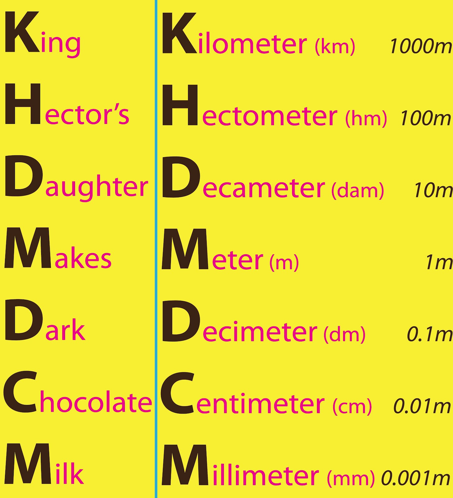Metric System Prefixes King Henry