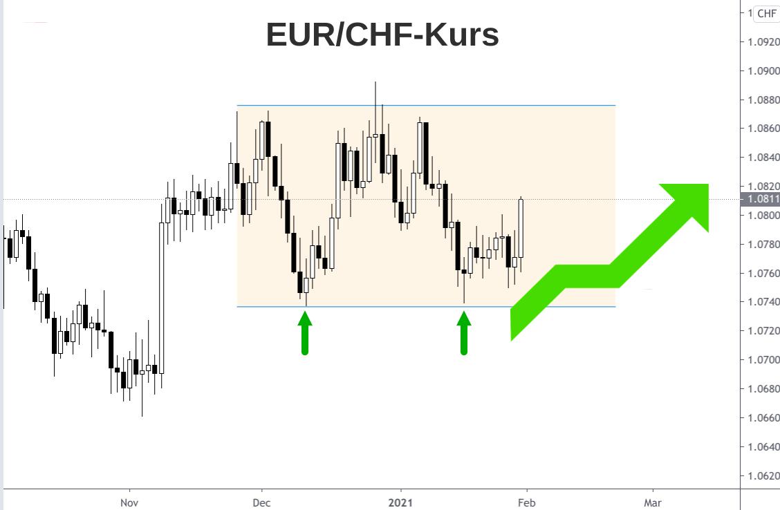 Kerzenchart Seitwärtsentwicklung Euro-Franken-Kurs