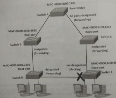 Spanning Tree Protocol, STP