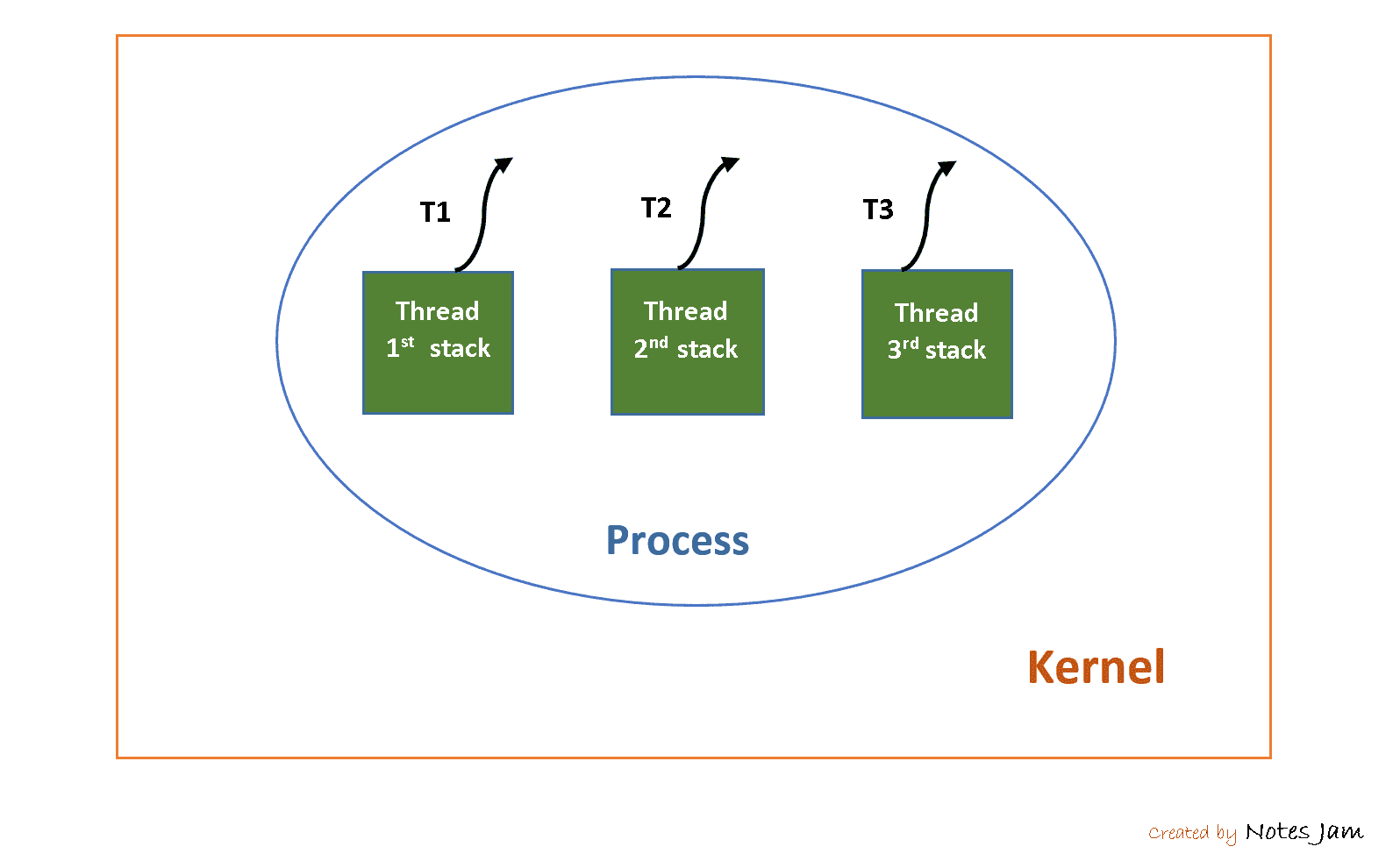 Threads in operating system