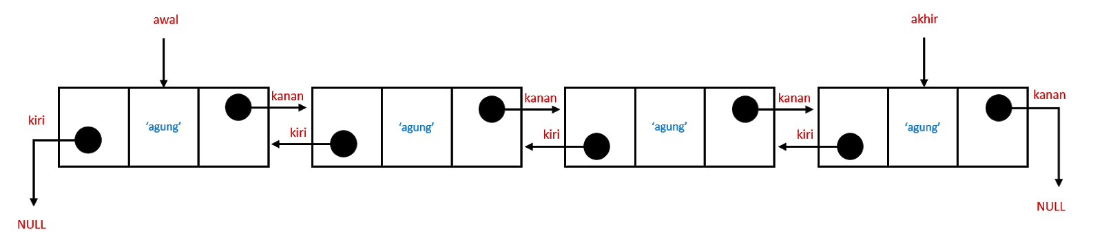 Ilustrasi Sebuah Double Linked List