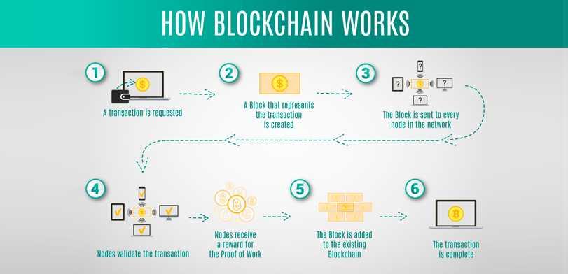 Blockchain: Pengertian, Cara Kerja dan Manfaatnya - Blog Wendy