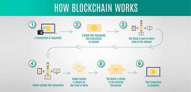 Cara Kerja Blockchain