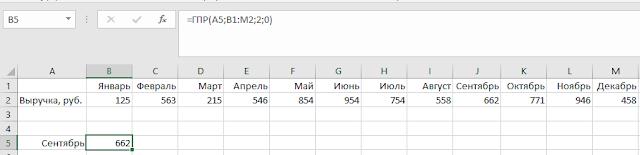 10 наиболее полезных функций при анализе данных в Excel