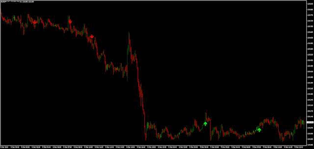 Binary Reaper Indicator