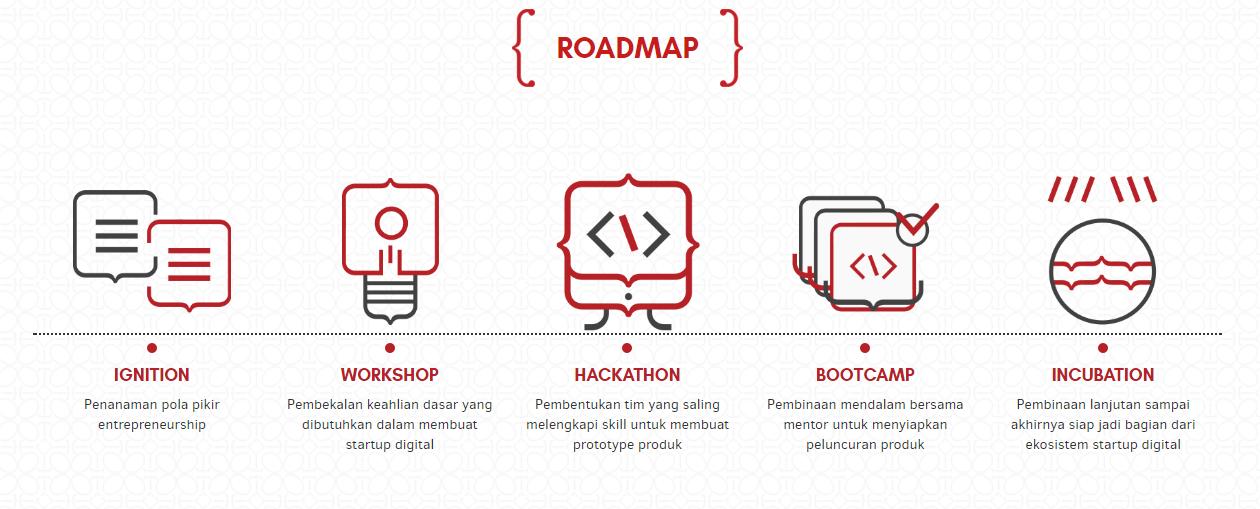 Program 1000 Startup Digital - Iosinotes - Peluang kerja lulusan RPL