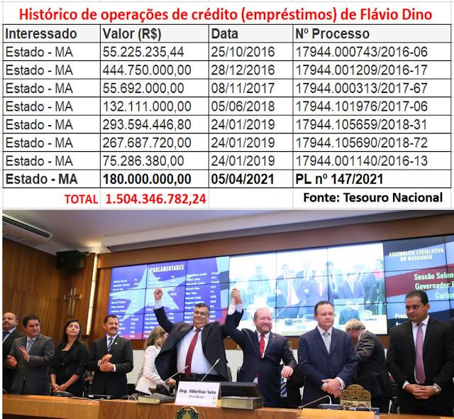EXCLUSIVO!!! Operações de Crédito (empréstimos) do Governador do MA - Flávio Dino - já somam mais de R$ 1 bilhão e R$ 500 milhões (R$ 1.504.346.782,24) e o povo continua enterrado na miséria