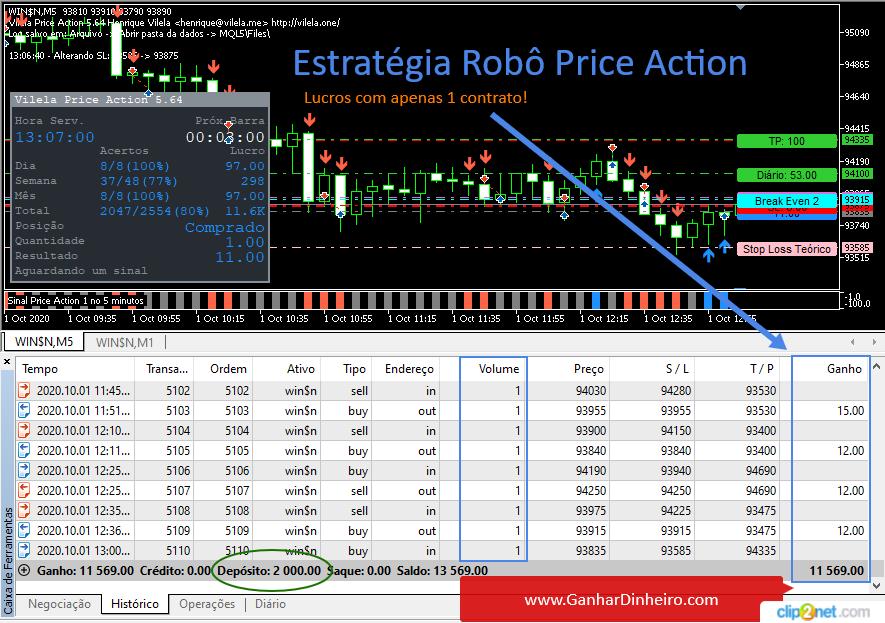 Operar Estratégia Mini-Índice com Robô Price Action