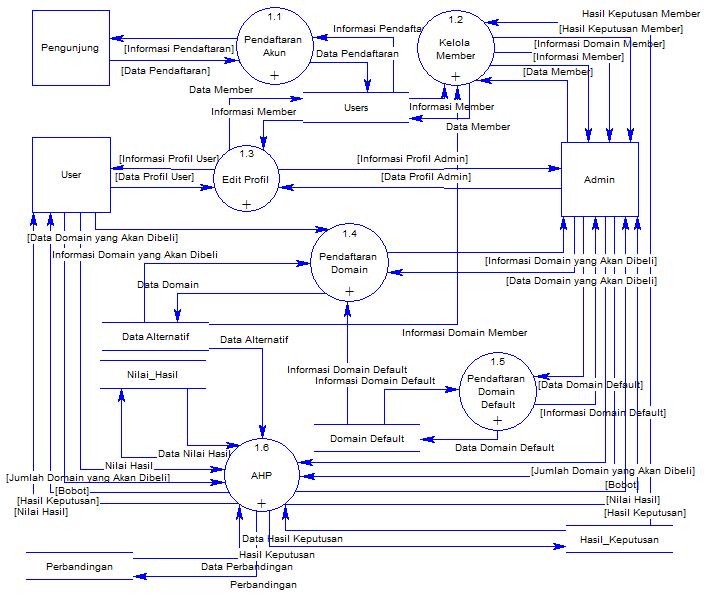 Big screen sistem informasi akuntansi 2 25 jelaskan pengertian sedangkan di bawah ini adalah contoh data flow diagram dfd level 2 untuk proses pendaftaran domain pada sistem penunjang keputusan untuk pemilihan domain ccuart Gallery