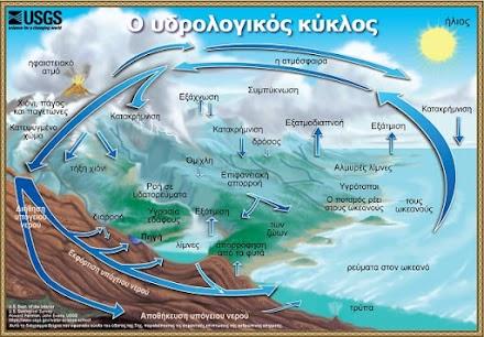 Ο υδρολογικός κύκλος