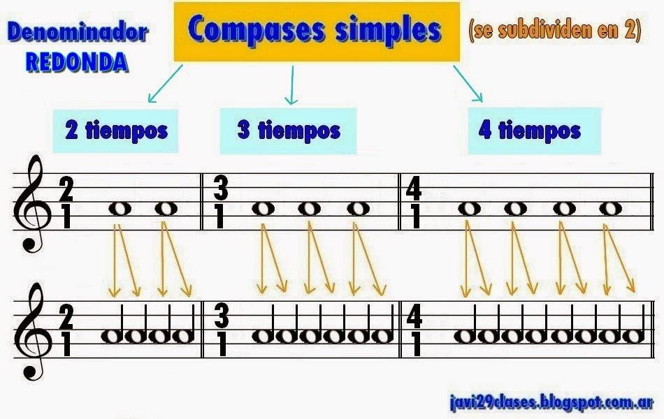 compases simples  compases, el de dos por uno (2/1), el de tres por uno (3/1) y el de cuatro por uno (4/1)
