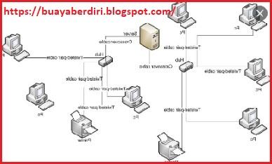 Jaringan komputer - Ilustrasi