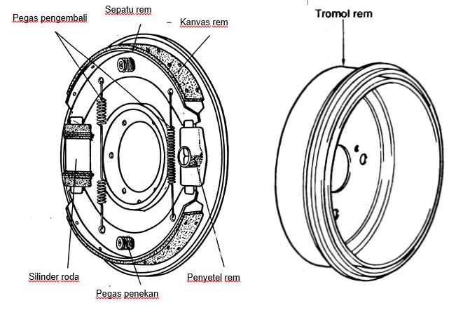 Komponen-komponen Rem Tromol
