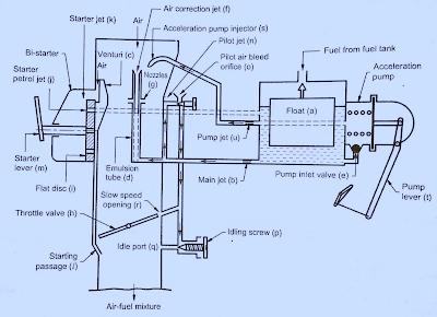 Solex Carburetor contruction, working  and advantages