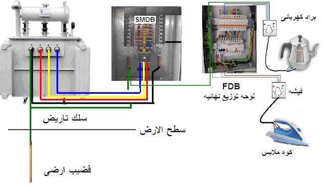انواع أنظمة التأريض tnc earthing systems