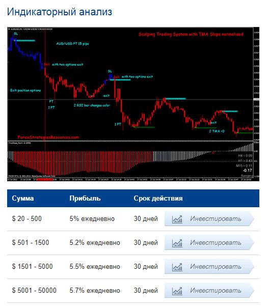 Инвестиционные планы Forex Variation 2