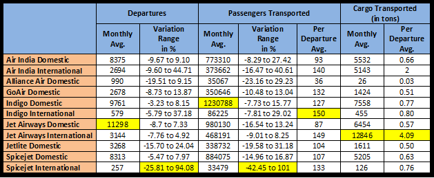 Comparative Snapshot: India's Airline Operations (2012)