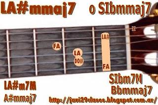 acorde guitarra chord LA#m7M o SIbm7M = LA#m7+ o SIbm7+