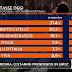 Il sondaggio politico elettorale sulle intenzioni di voto degli italiani di Tecnè