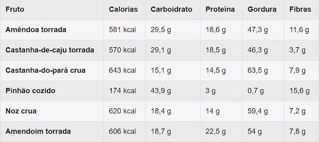A tabela a seguir trás a informação nutricional para 100 g de cada fruto secos: