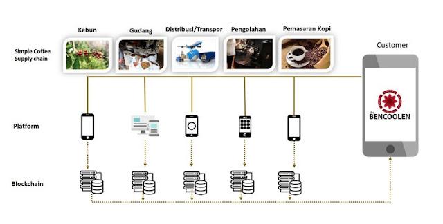 Kopi Blockchain, Komoditas Kopi Berbasis Teknologi Di Indonesia