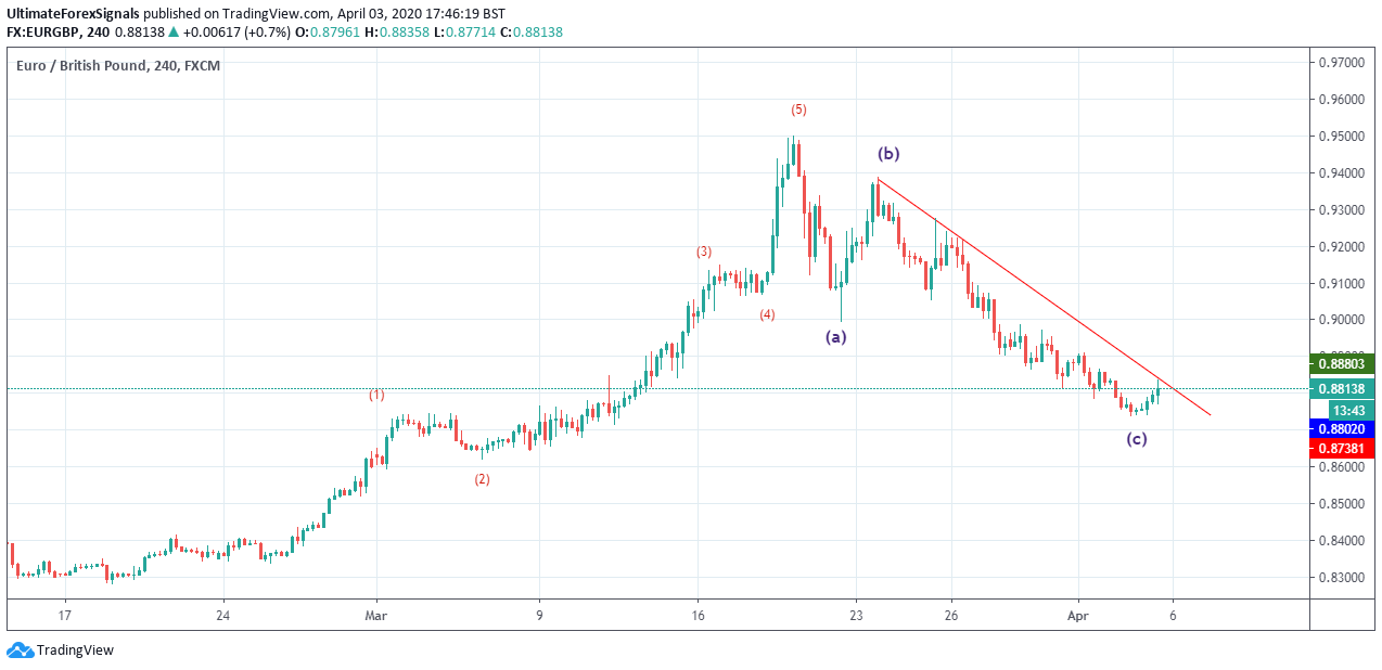 EUR/GBP 4Hr Chart