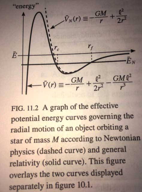 "General Relativity effects account for precession, Image Courtesy of Thomas Moore from ""A General Relativity Workbook"""