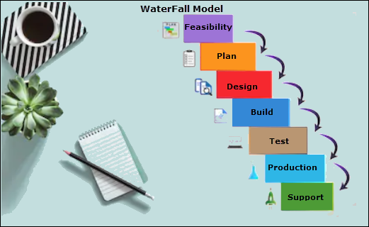 Waterfall Project Management,  waterfall design, how do waterfalls work