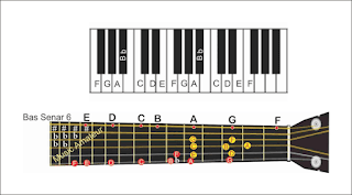 gambar tangga nada f gitar dan piano