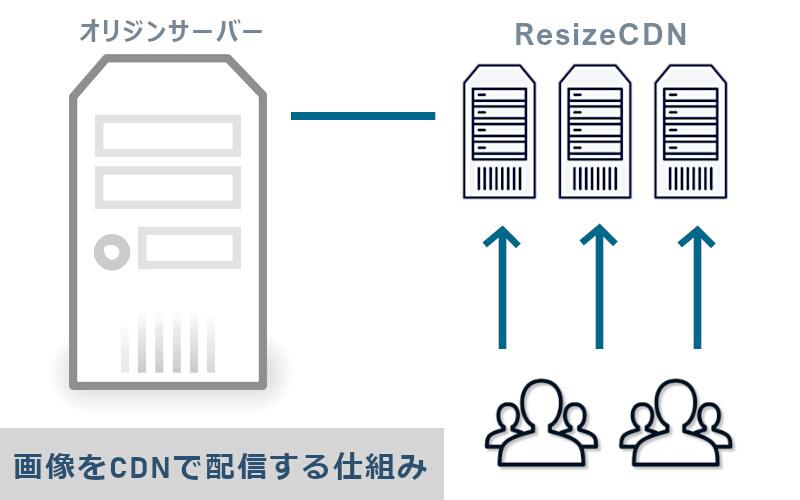 WebP化の仕組みとメリット