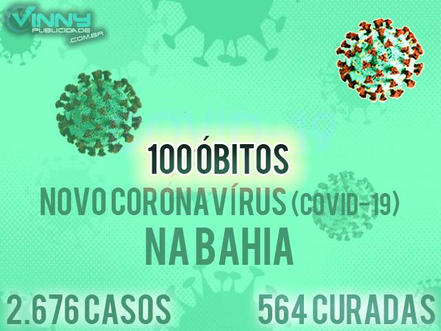 Bahia chega a 100 óbitos por Covid-19 e 2.676 casos confirmados