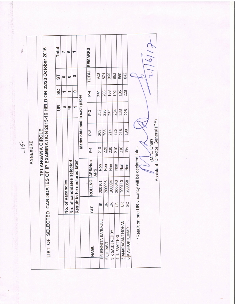 Results of IPO examination held on 22-10-2106 &. 23-10