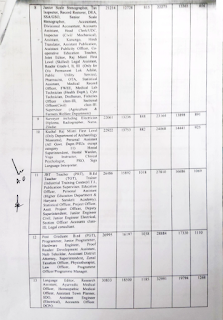 Panchkula DC Rate 2021-22 page 3