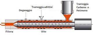 schema estrusore carbon block