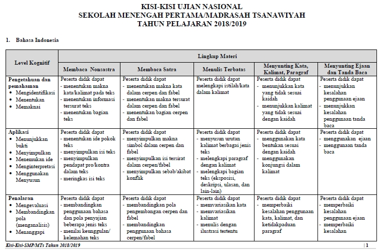 Download Kisi-Kisi Soal Ujian Nasional (UN) SMP/MTs 2019 ...