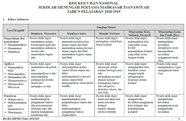 Sesuai Surat Keputusan Badan Standar Nasional Pendidikan  Download Kisi-Kisi Soal Ujian Nasional (UN) SMP/MTs 2020 Tahun Pelajaran 2020/2020