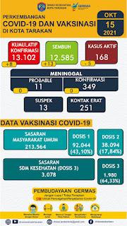 Perkembangan  COVID-19 dan Vaksinasi Oktober 2021 di Kota Tarakan