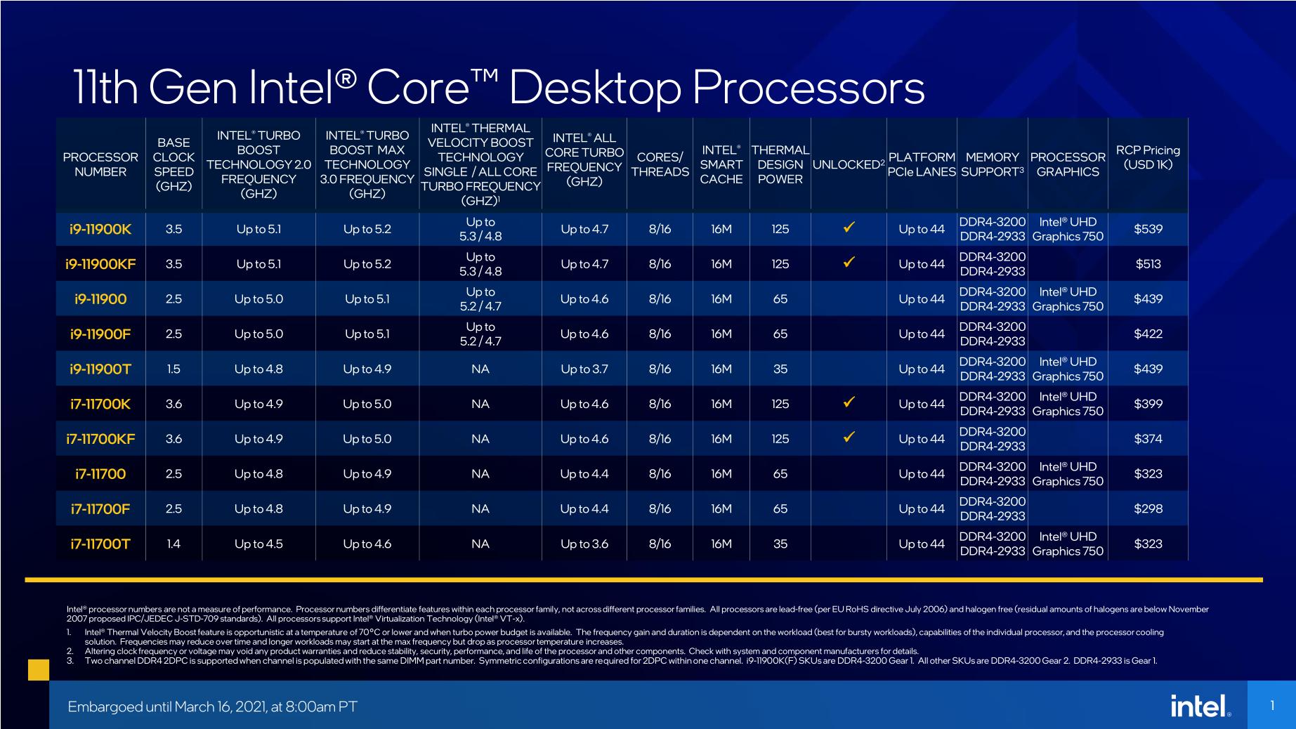 11. Nesil Intel Core i9 ve i7 İşlemci Özellikleri