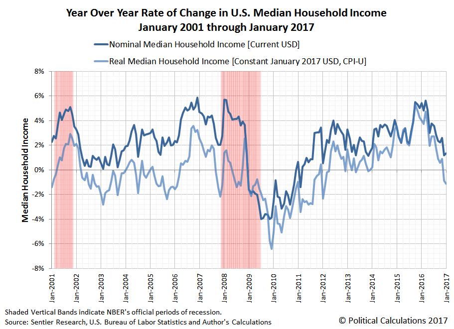 Year Over Year Change in the Rate of Growth of U.S. Median Household Income, Nominal and Real (Constant Jan-2017 U.S. Dollars), December 2001 through January 2017