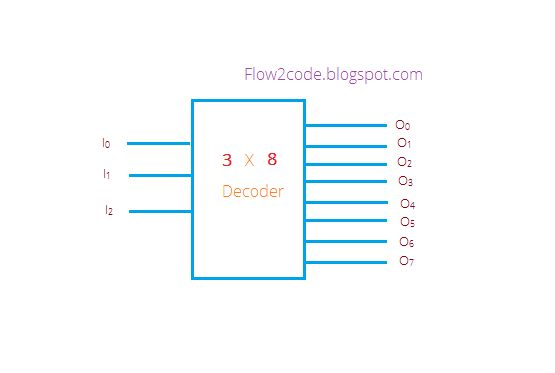 Construct 3 to 8 decoder with truth table and logic gates - Flow2Code