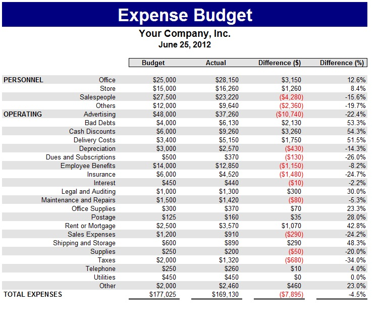 expenses budget format excel - Onwebioinnovate - expense budget template