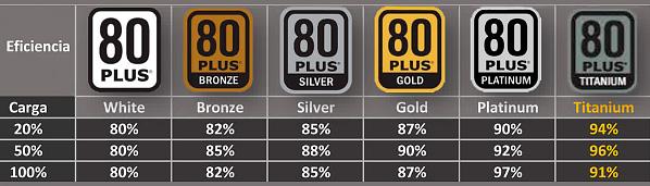 Certificado de eficiencia energética 80 Plus