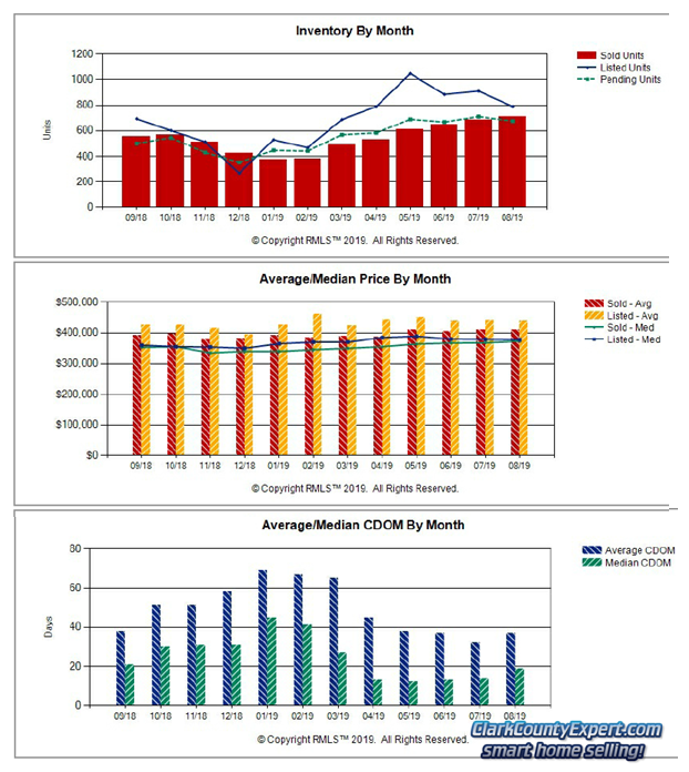 Charts of Vancouver WA Home Sales Trends in August 2019