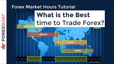 Best time of day to trade in forex