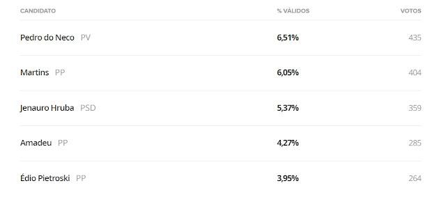 Eleições 2020: Pedro do Neco é o vereador mais votado de Roncador. Confira os 15 vereadores mais votados
