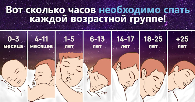 Сколько нужно спать людям разных возрастов!!!