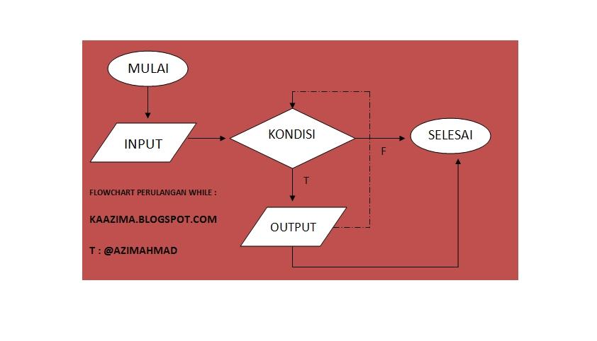 Looping Perulangan For While Do While Java Kaazima
