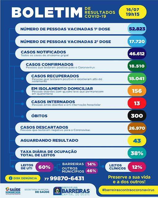 Número de mortes em Barreiras chega a 300 nesta sexta-feira,aponta o último boletim epidemiológico.