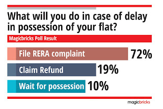 RERA gains trust but one in five home buyers still prefer a refund, reveals Magicbricks Poll