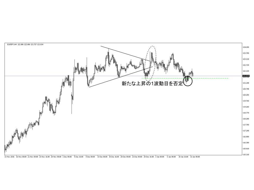 ユーロ円4時間足